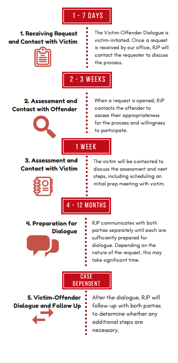 VOD Process At A Glance. Download a PDF of the victim-offender dialogue process