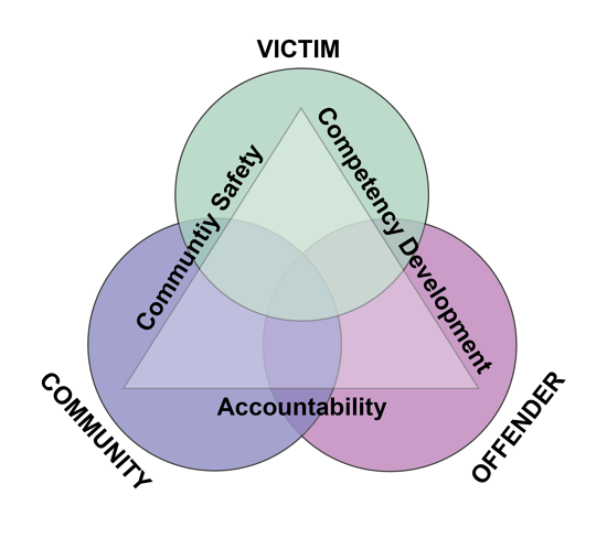 Diagram illustrates the overlapping relationships between victim, community, and offender, and shows that community safety, competency development, and accountability are intersecting: community safety between victim and community, accountability between victim and offender, and competency development between offender and community.
