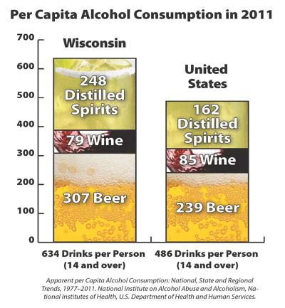 Per Capita Alcohol Consumption
